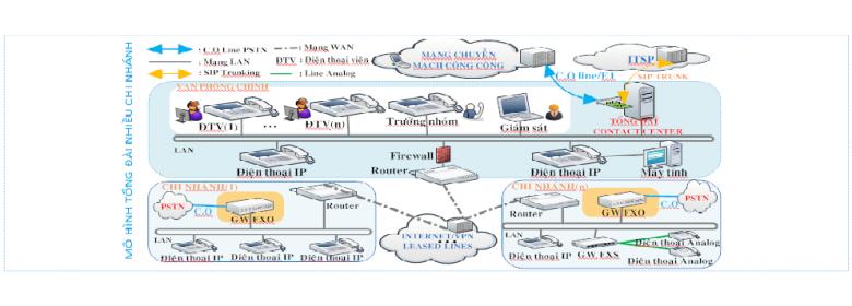 Mô hình IPPBX có Analog