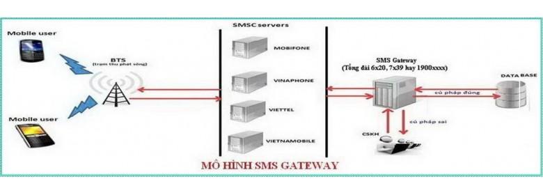 Mô hình SMS Gateway